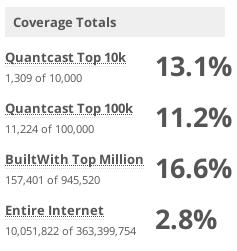 Bootstrap Statistics